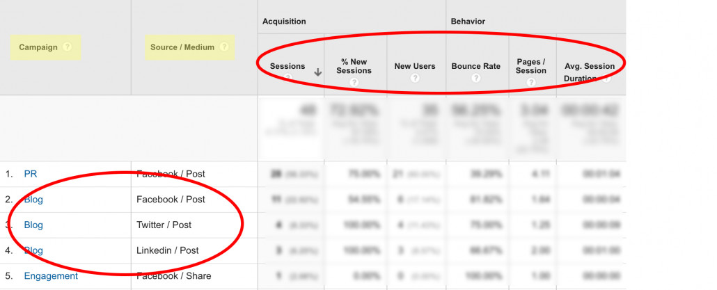 How to see URL builder analytics