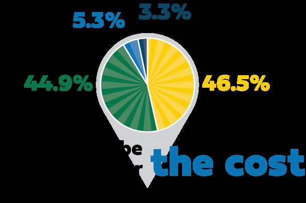 Leavenworth County Public Survey