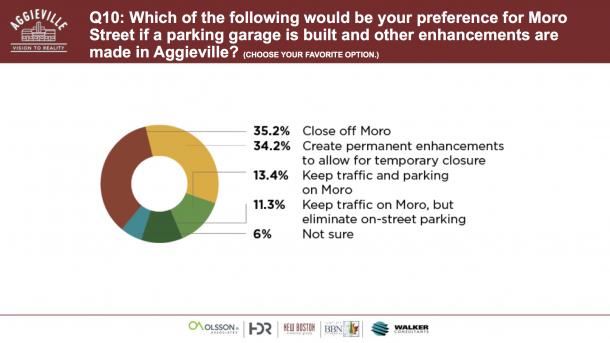 Aggieville Survey Results
